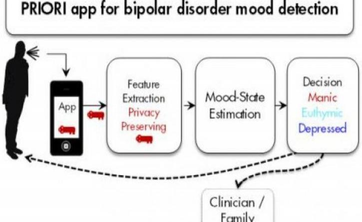 How smartphone apps can treat bipolar disorder and schizophrenia